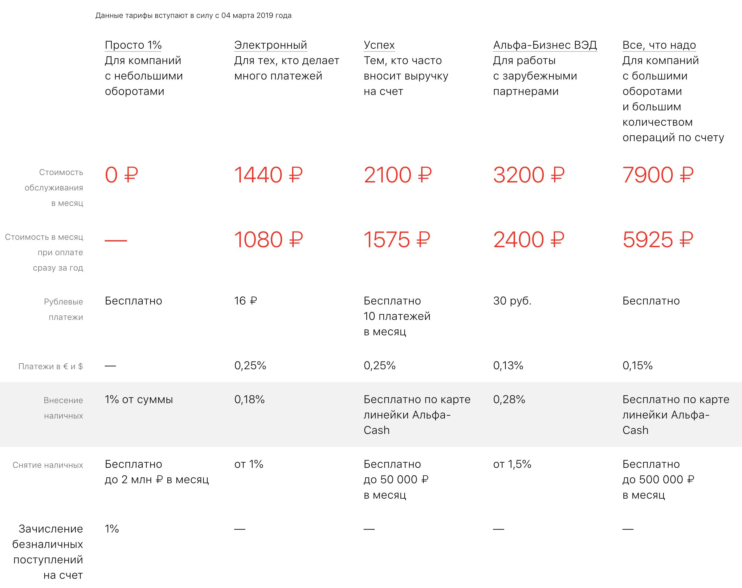 Тарифы РКО от Альфа банка