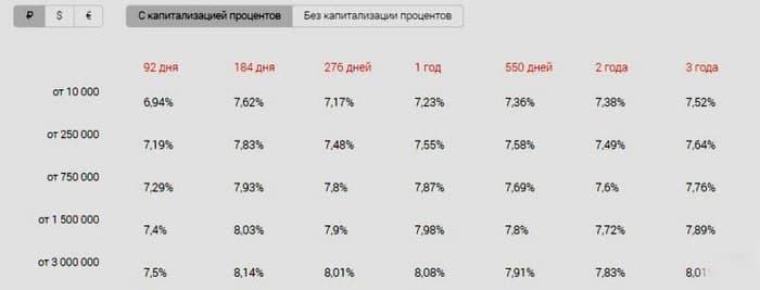 Проценты по вкладам от Альфа-Банка в 2019 году