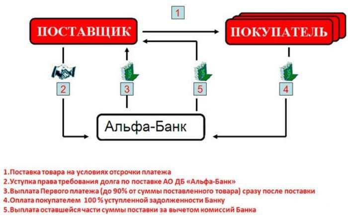 Факторинг от Альфа-Банка
