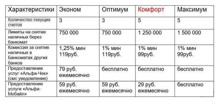 Пакет услуг «Комфорт» для клиентов Альфа-Банка