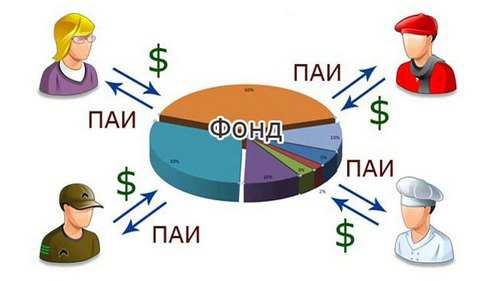 Преимущества ПИФов от Альфа-Банка