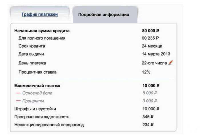 Информация о задолженности по кредиту в Альфа-Банке