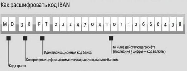 IBAN код Альфа-Банка