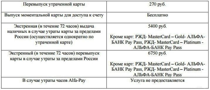 Условия по зарплатным картам от Альфа-Банка